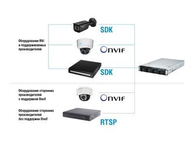 Новая версия профессионального программного обеспечения «RVi-Оператор»